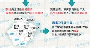 """【新闻课43】H7N9为何又""""卷土重来""""?"""