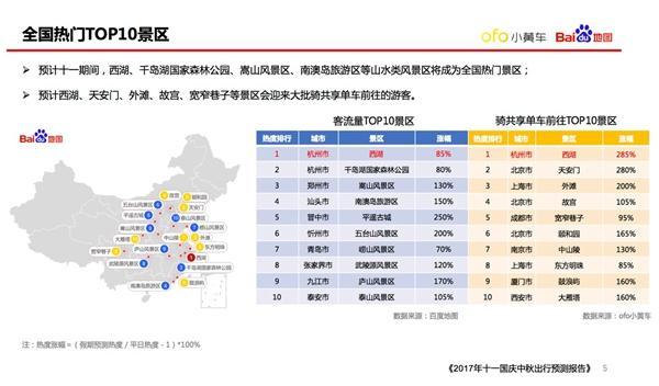 2017国庆出行预测报告出炉:西湖、千岛湖最热门