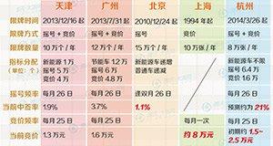 【新闻课52】杭州车牌价迟早迫近8万?