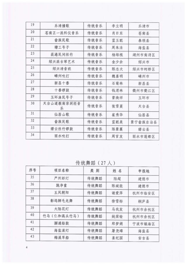 浙江公布第五批非遗传承人名录 国省级总人数达1337人