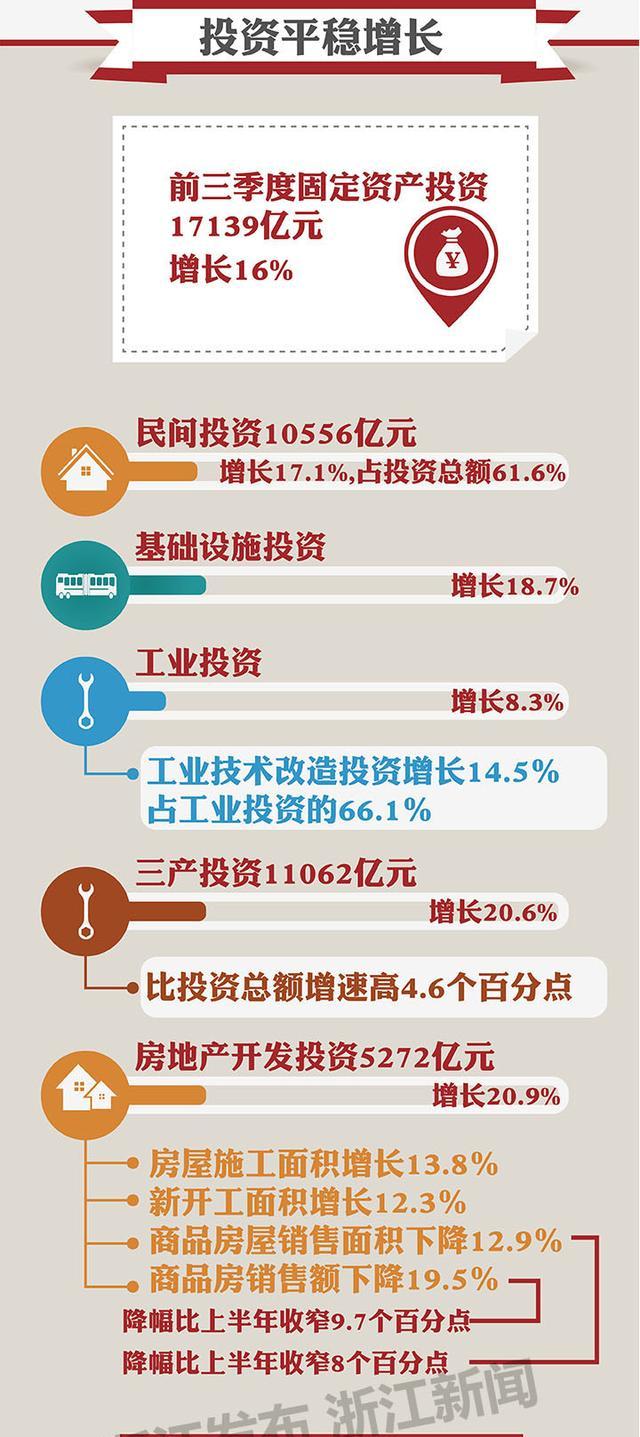浙江省 前三季度 经济总量_浙江省萧山衙前村图片