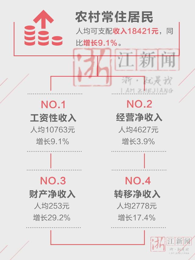2016年衢州市居民收入增长9.3% 你拖后腿了吗?