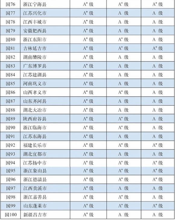 全国百强县名单出炉 浙江占18席