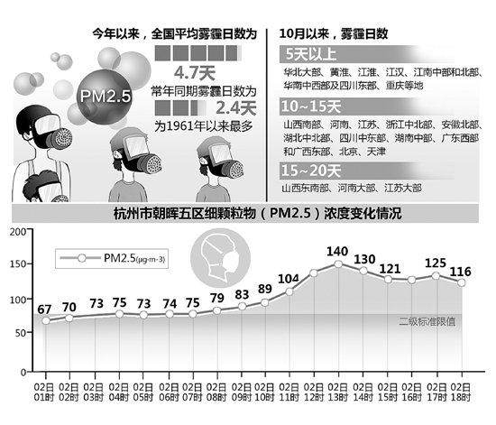 杭城昨晚能见度不到1公里 今日小雨或洗净雾霾
