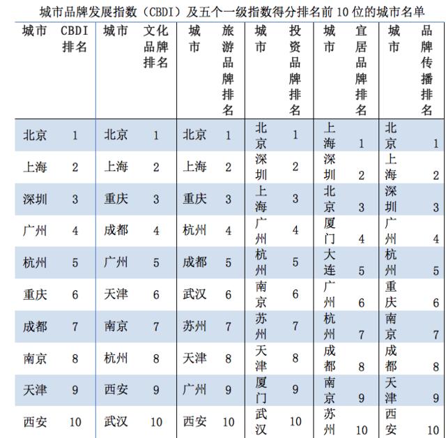 中国社科院:上海、深圳、北京三城最宜居