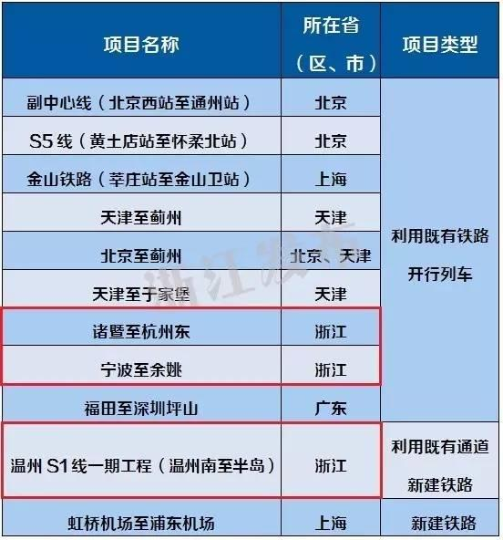 浙江3条市域铁路成国家试点 有一条开到杭州