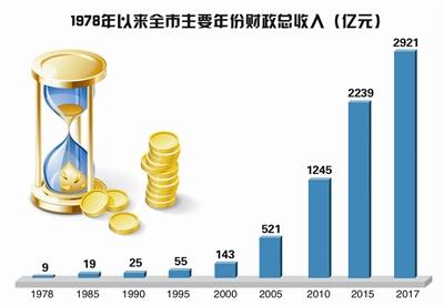 杭州市2021经济总量_2021年杭州市市长