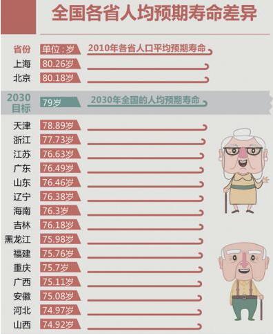 预期研究成果_江苏省人均预期寿命