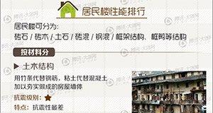 【新闻课54】你家楼房能挺过50年吗?