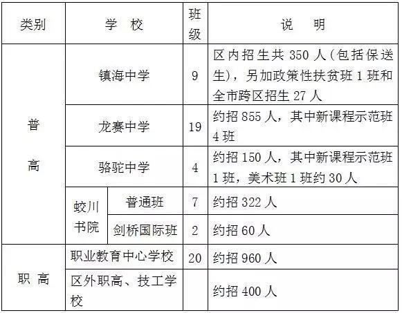 镇海区2016年中小学招生计划出炉_大浙网_腾初中大同十八中图片