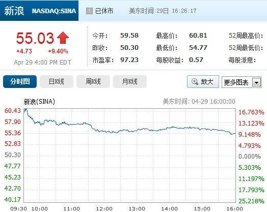 新浪微博获阿里投资18%股权 股价收涨9.40%