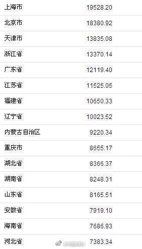 上半年31省份谁花钱最多?上海第一浙江第四