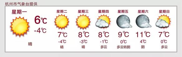 今年杭州的雪还没下完!春节气温将飙升至20℃