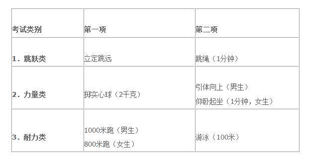 关于做好2016年杭州市区初中毕业升学体育考试工作的通知