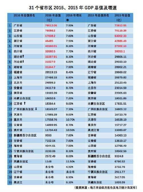 最新!2016中国城市GDP排名出炉 绍兴列第36位