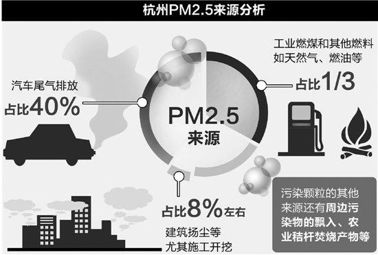 雾霾的危害和预防 雾霾的危害及预防 怎么预防雾霾的危害图片