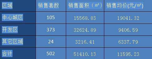 丽水楼市12月成交数据:共计成交502套