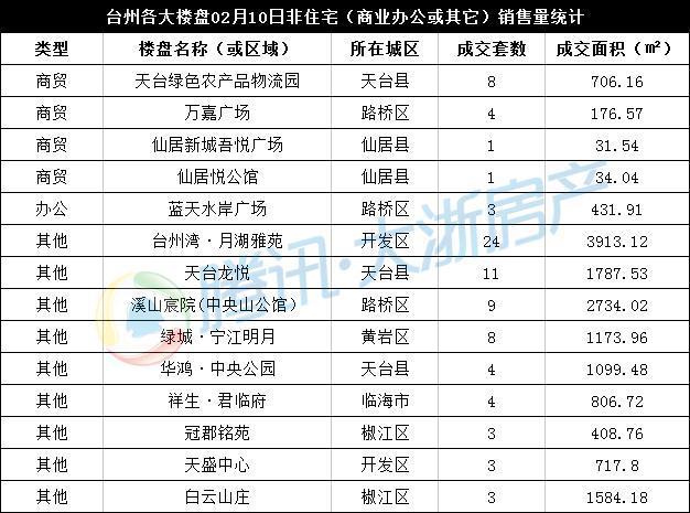 2月10日台州楼市日报:开发区65套成交领跑