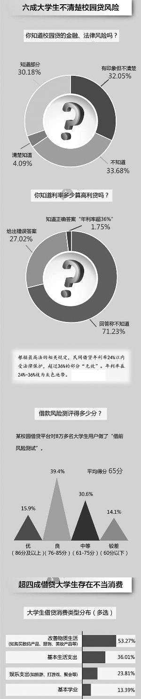 杭州女大学生追求高消费 借款2万3个月变欠25万元