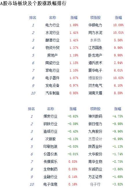 沪指三连阳涨0.43% 石墨烯板块领涨