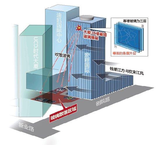杭州一大厦36层幕墙玻璃自爆 楼下十多辆车挂彩
