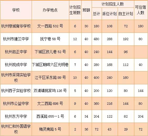 杭城民办初中招生安排出炉 将招收4294名初一新生