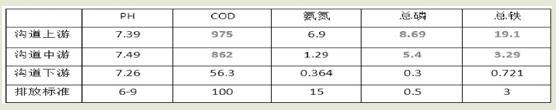杭州一水渠水质严重恶化 偷排企业罚款8万