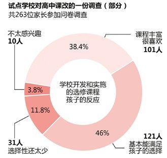 """浙江高中要取消班级? 2014年将有11所学校试点""""走班"""""""