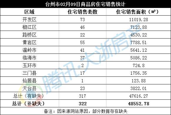 2月09日台州楼市日报:开发区73套成交领跑