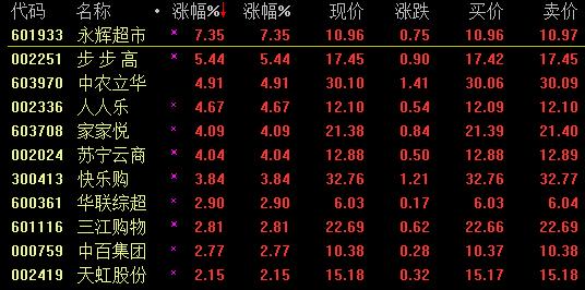 永辉超市冲击涨停 零售股卷土重来
