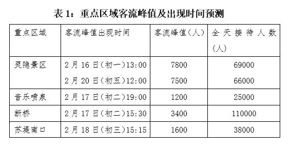 春节预计488万游客来杭州 大年初二客流达到高峰