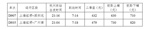 明年起杭州开通广州、深圳方向动卧 朝发夕至