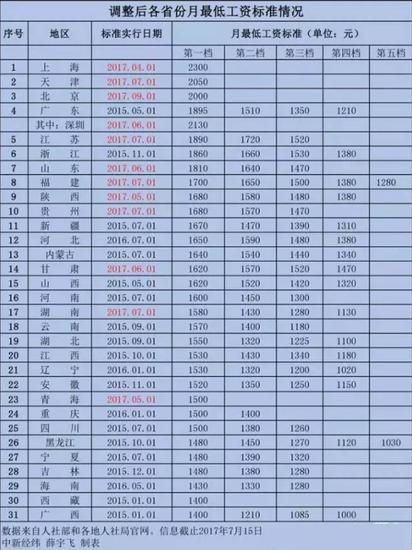 贵州最低工资进全国前十 遵义排前列