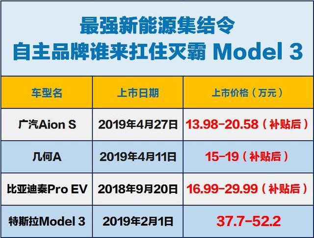"""最强集结令 自主品牌谁能扛住""""灭霸""""Model 3"""