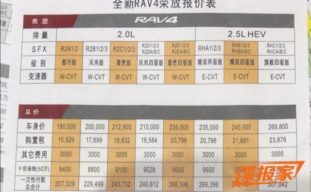全新一汽丰田RAV4荣放疑似售价曝光 或18万-26.98万