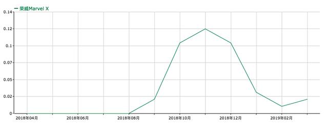 蔚来ES8 4月销了1139台,这是扑街了还是企稳了?