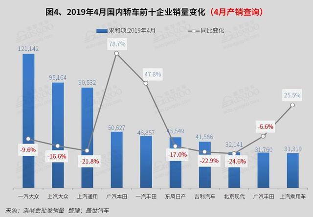 4月国内轿车市场销量分析:朗逸 卡罗拉破3万