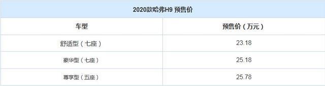預售23.18-25.78萬 新款哈弗H9 8月上市