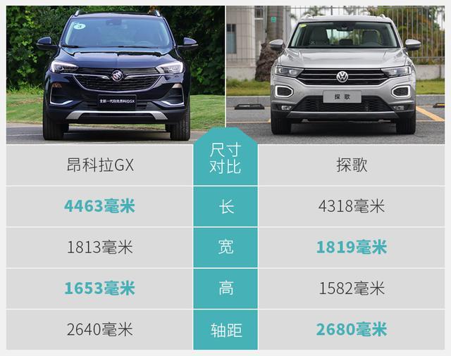 月薪不过万能买怎样的四驱SUV?这两款你选谁?