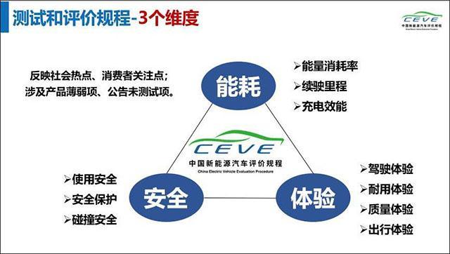 中国新能源汽车评价规程解读