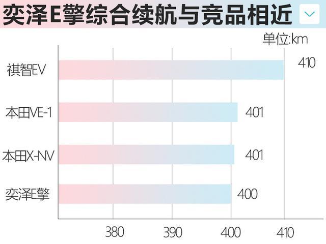 豐田奕澤純電版5月上市 續航400km競爭本田VE-1