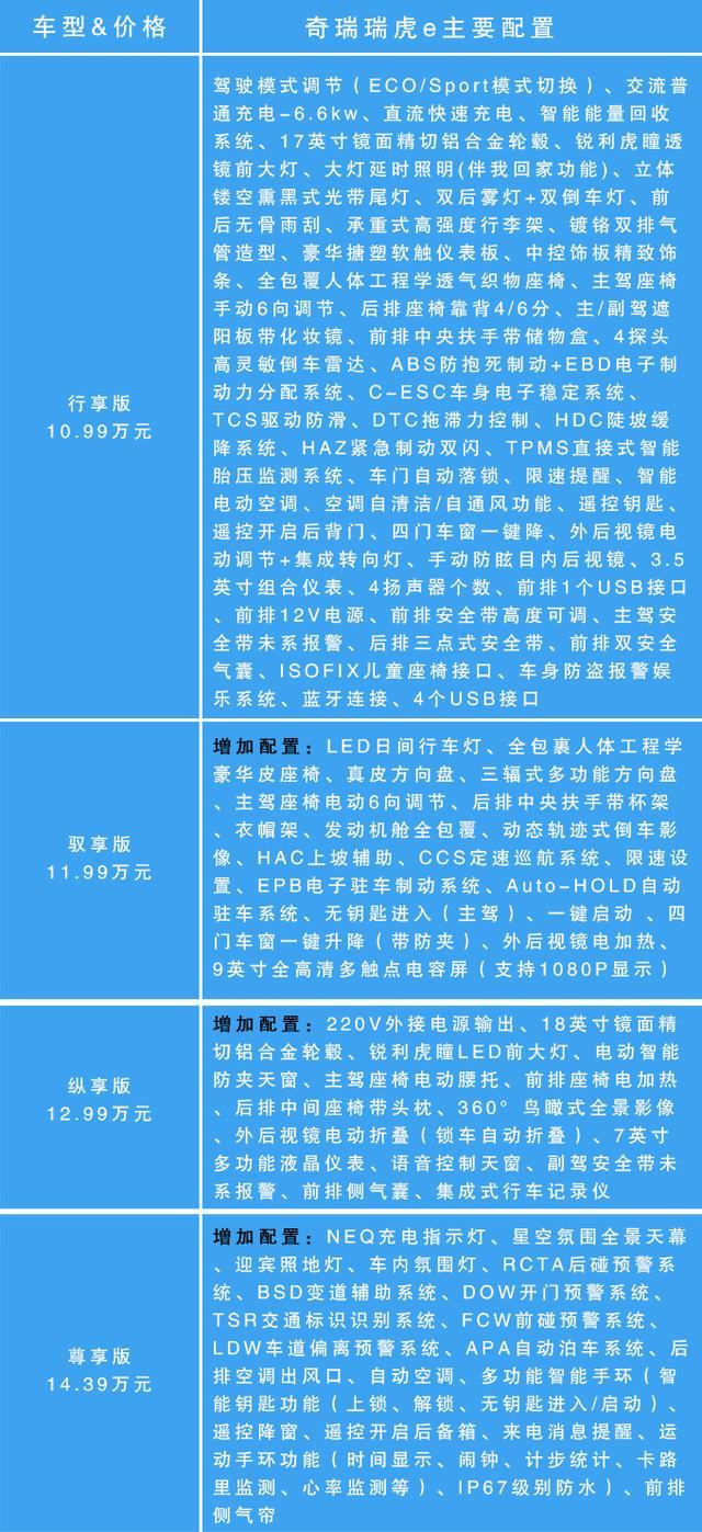 推荐尊享版 瑞虎e购车手册