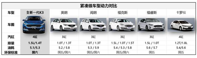 全新一代K3配置全解析 演绎新生代首选轿车的核心价值