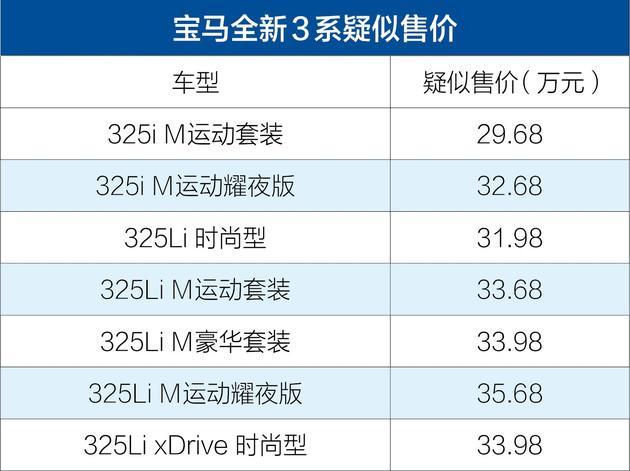 起步就是325i?新一代宝马3系或售29.68万起