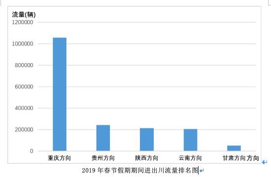 春节期间四川这些高速易堵 成渝高速日均车流量排第一
