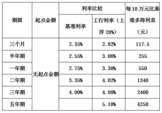 五年定期存款利率_工商银行定期存款利率