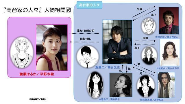 绫濑遥主演《高台家的成员》真人电影版