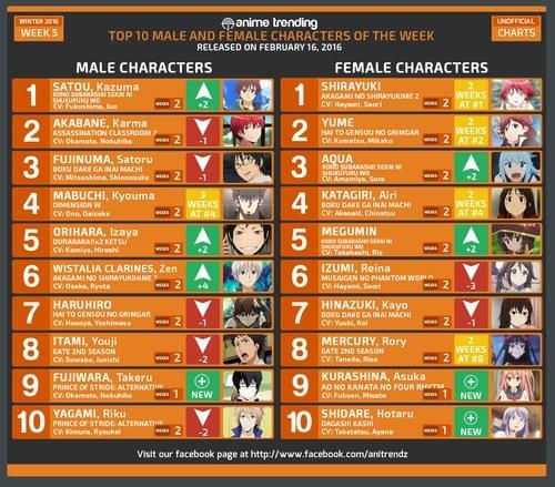 《赤发白雪姬》女主角8周蝉联欧美人气冠军