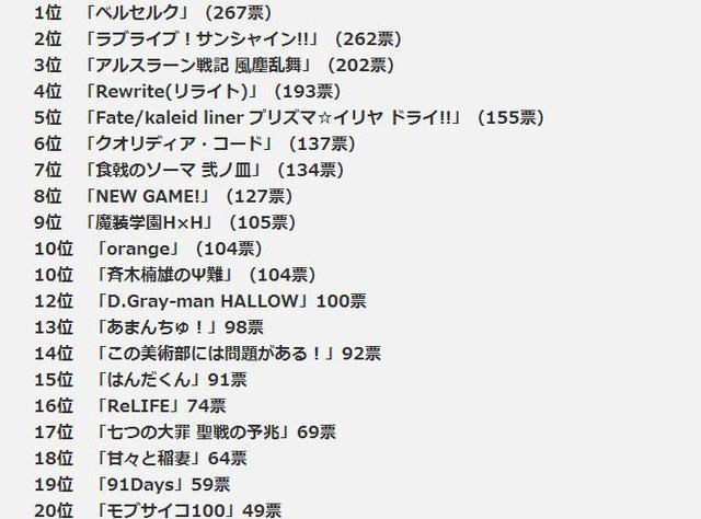 AKIBA总研夏季新番期待度排名Lovelive!SS屈居第二