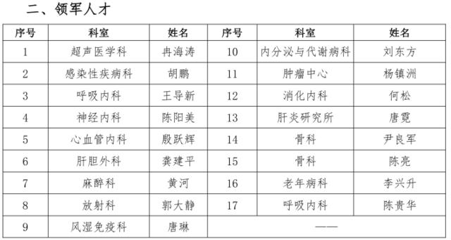 2019年批次高层次人才队伍建设宽仁英才项目入选名单